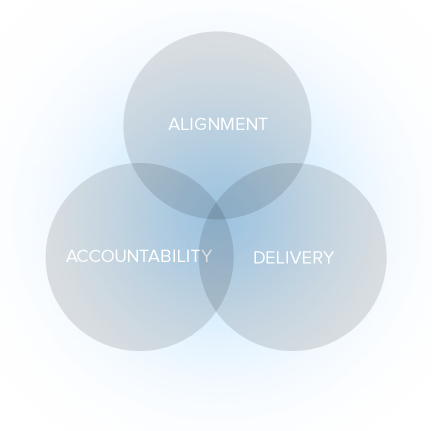 Our Core Values: Alignment, Accountability, Delivery
